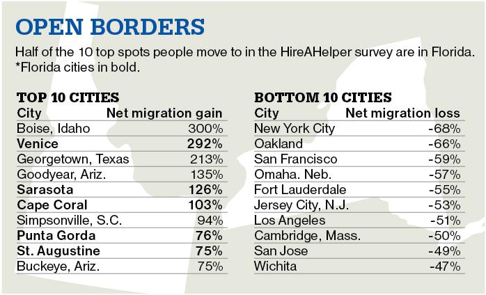 Small cities in region score big in net migration survey image