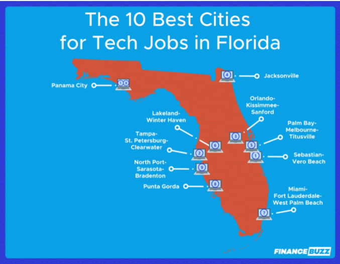 Florida Tech Jobs: The 10 Best Areas to Work [2021] image